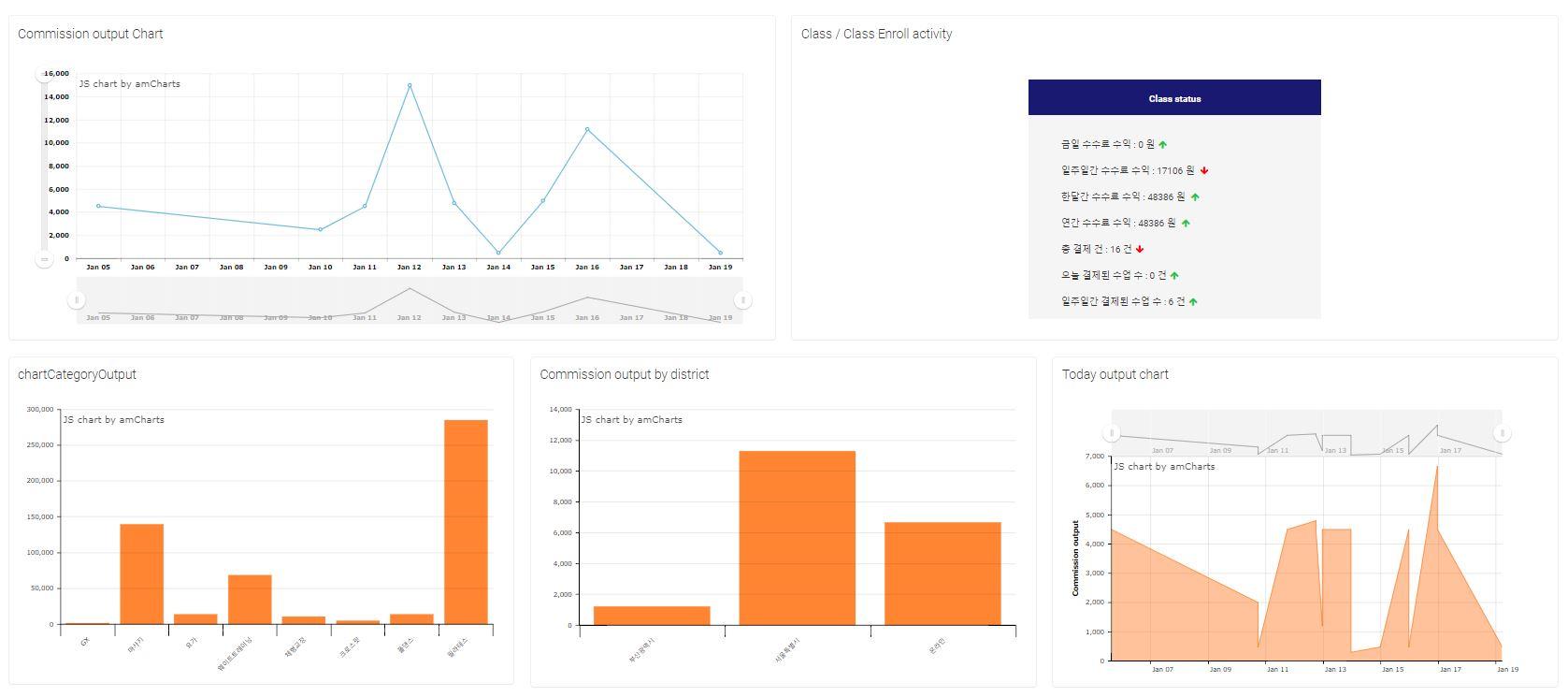 JavaScript] AJAX 를 활용한 차트 - 메모 블로그